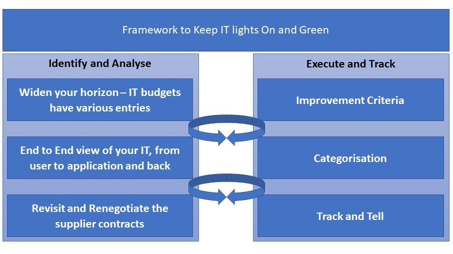 Framework to Keep IT lights On and Green